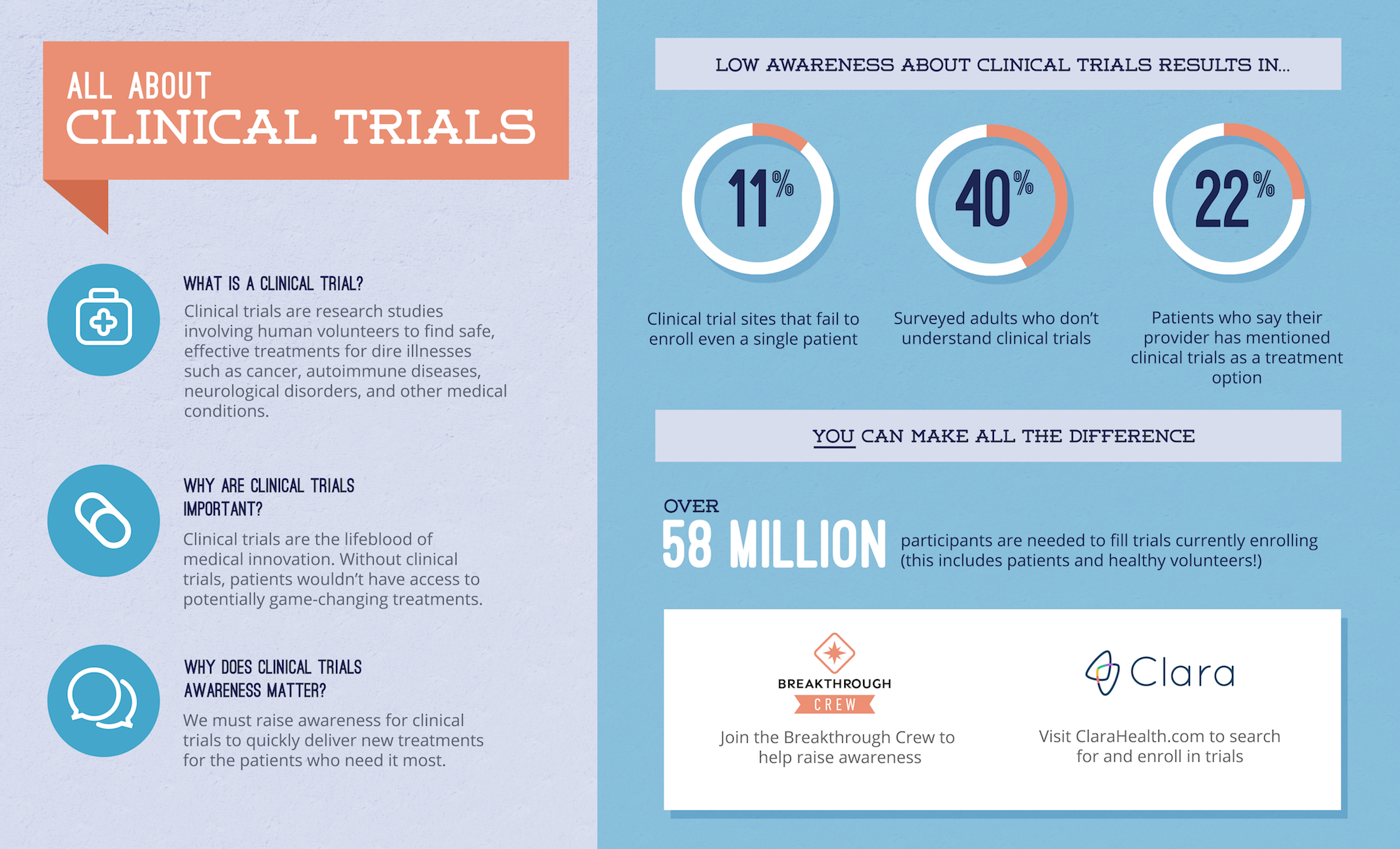 About Clinical Trials